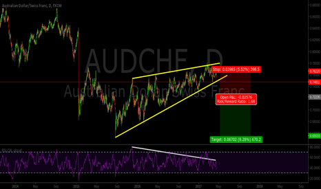 AUDCHF: really nice breakout scenario possible.