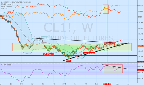 CL1!: CL1! and SPX500 and usdjpy