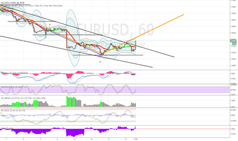 EURUSD: Fifth wave wedge & consolidation BB