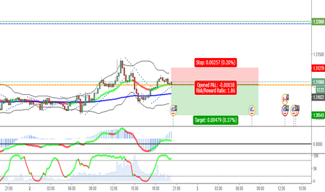 USDCAD: Possible short in USDCAD in 15
