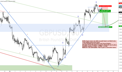 GBPUSD: SELL GBPUSD FOR A CORRECTIVE MOVE LOWER