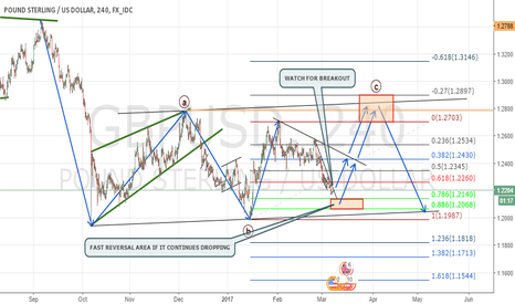 GBPUSD: 3 WAVE STRUCTURE IN GBPUSD - 4H CHART