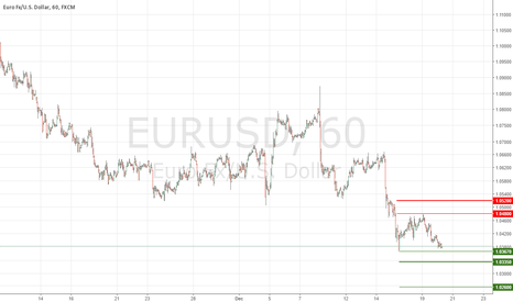 EURUSD: EURUSD Institutional Levels To Watch Today
