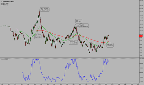 DXY: DXY month chart