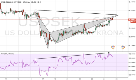 USDSEK: USDSEK bat pattern with bearish divergence