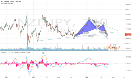 NZDJPY: Bat pattren