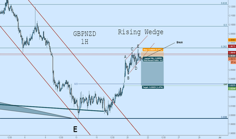 GBPNZD: GBPNZD Short: Rising Wedge, Possible Gap Fill