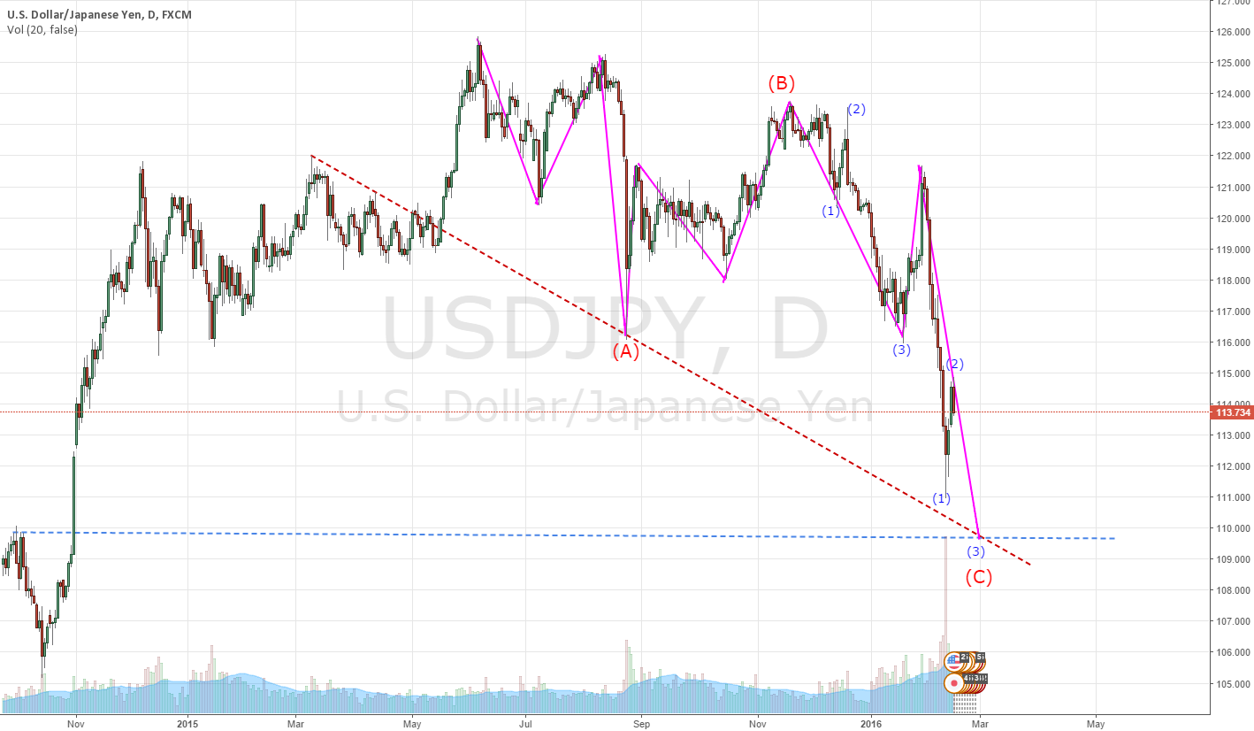 USDJPY is finding point (C)