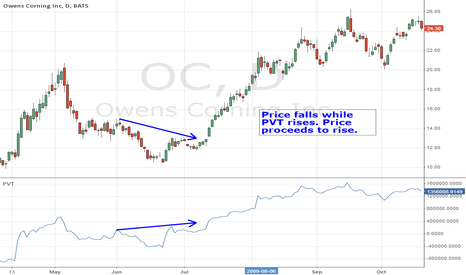 OC: PVT Bullish Divergence