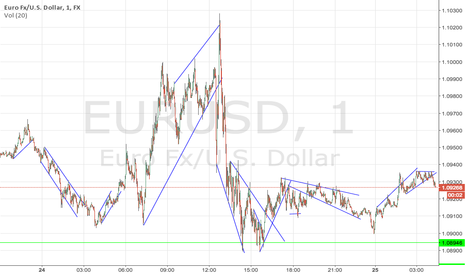 EURUSD: March 24th 2015