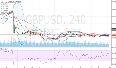 GBPUSD: simple triangle breakout