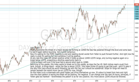 GER30: DAX Index: On verge of breakout move to upside, waiting on FOMC