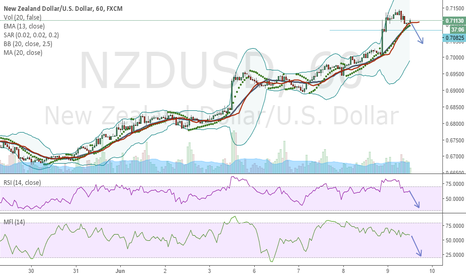 NZDUSD: All Goes up must go down.Bearish batrigger