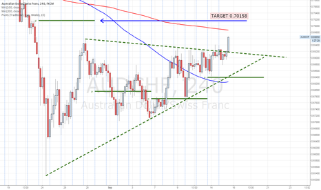 AUDCHF: FINDING MISSED WEEKLY PIVOT POINT