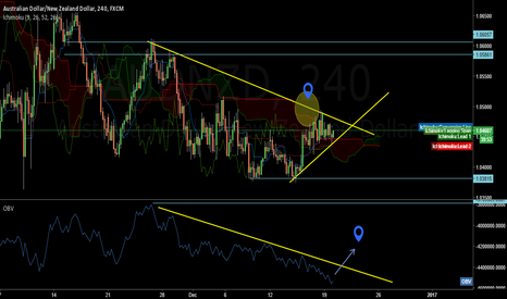 AUDNZD: AUDNZD Buy Set UP!