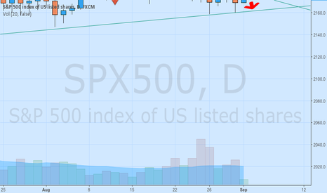 SPX500: Keep retracement to 2162 and breakout, same pattern last 3 days