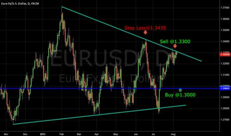 EURUSD: Eur/Usd Short Term Short Entry