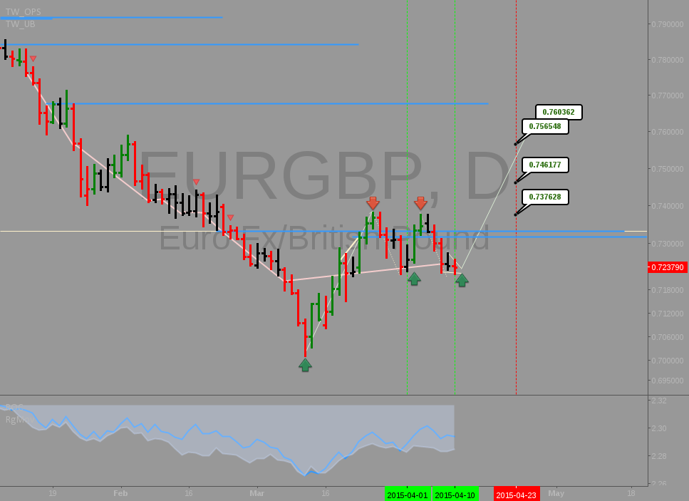 EURGBP: Long above lowest high