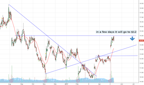 FEYE: Short fye in few days it will close the gap