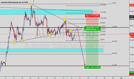 AUDJPY: AUDJPY Head and Shoulder Structure