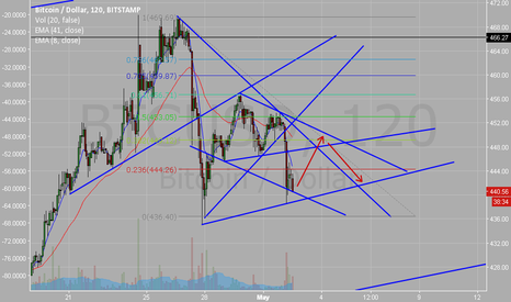 BTCUSD: Triangle forming