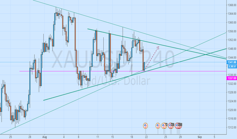 XAUUSD: Gold has been effectively supporting the bottom