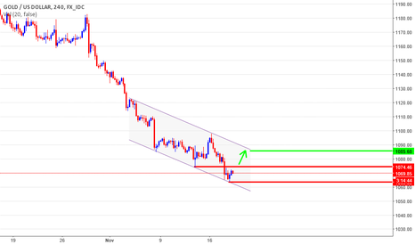 XAUUSD: Gold on time 4h