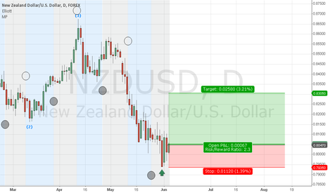 NZDUSD: 5th June Longterm