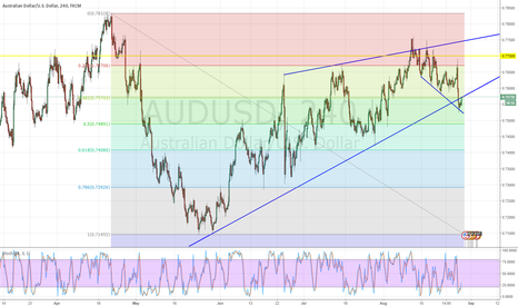 AUDUSD: What's your opinion on this one?. Has the potential to go south