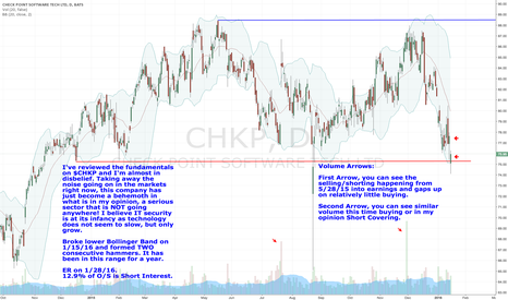 CHKP: $CHKP Thoughts Going Into Earnings On 1/28/16...