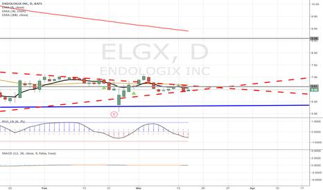 ELGX: I believe ELGX is a buy