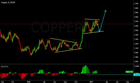 COPPER: COPPER CORRECTIVE STRUCTURE