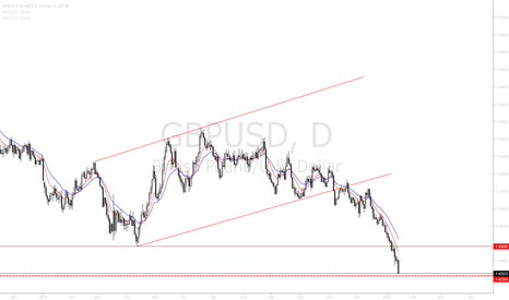 GBPUSD: GBPUSD continued Bearish movement after break of 1.4565