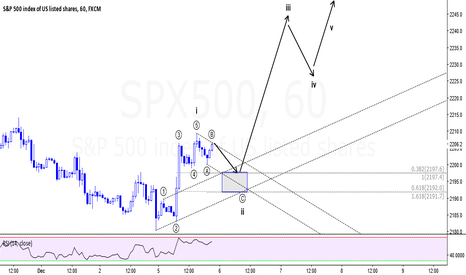 SPX500: Starting a new impulsive cycle?