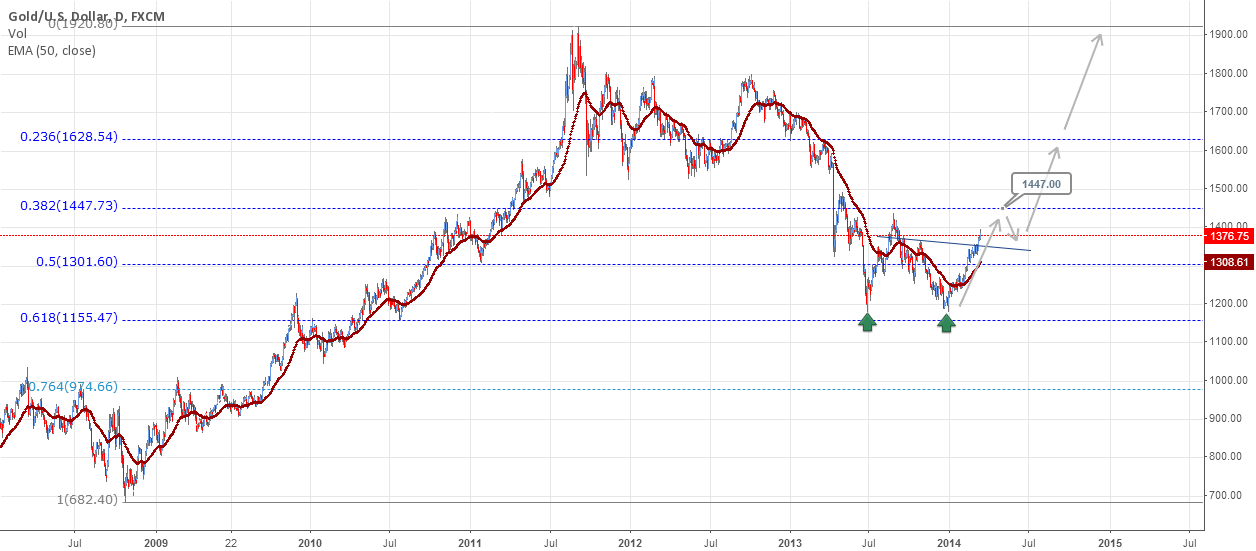 Gold outlook on a longer term outlook