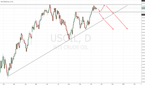 USOIL: USOIL daily view,short idea