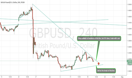 GBPUSD: sell the Cable at the break of 1.2977