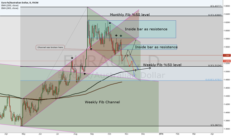 EURAUD: EUR/AUD uptrend channel was broken, retrecement must be followed