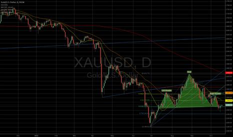 XAUUSD: Gold Bounce