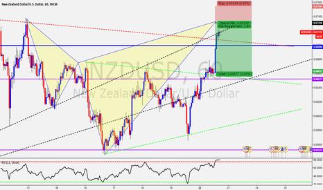 NZDUSD: NZD/CHF Very nice shorting opportunity
