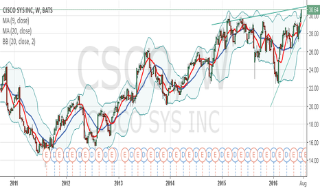 CSCO: CSCO ASCENDING TRIANGLE PATTERN