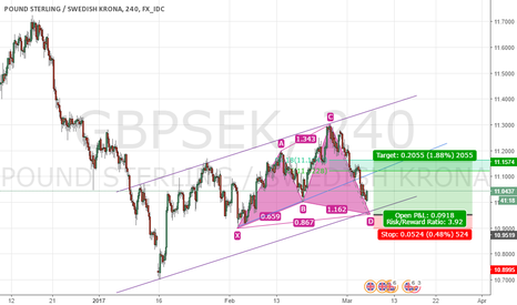 GBPSEK: If point D is approved long position GBPSEK buy