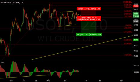 USOIL: Oil - Short if it breaks