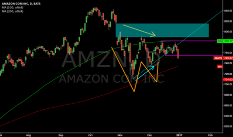 AMZN: AMZN @ daily @ after W TrendReversal broked, will 200 MA holds ?