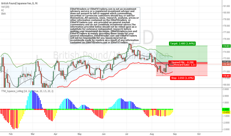 GBPJPY: Adding chart to position we opend few days ago $GBPJPY
