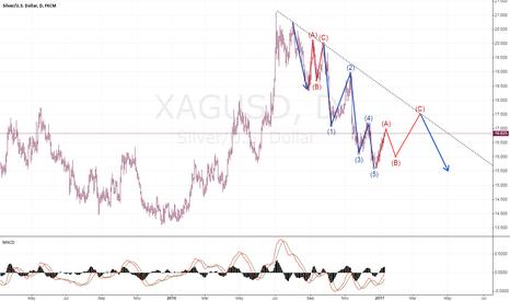 XAGUSD: XAGUSD short idea