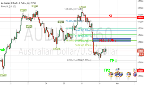 AUDUSD: AUDUSD Short Trade Idea