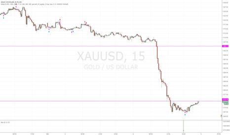 XAUUSD: Gold Short 15 min