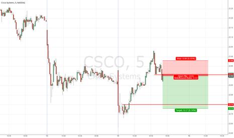 CSCO: sell retest of breakout, decnet rr