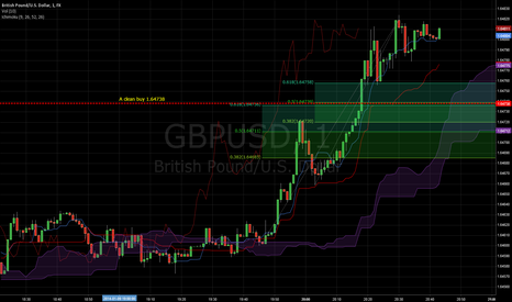 GBPUSD: gbpusd 1 min chart potential buy entry